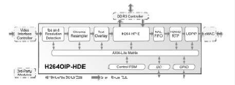 H264OIP-HDE
